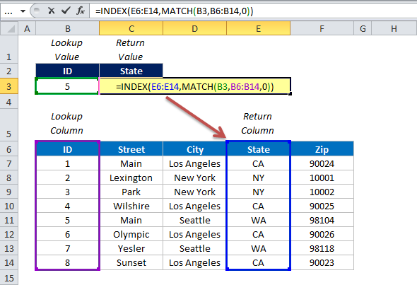INDEX and MATCH vs. VLOOKUP – How to Use these in Office 2010?