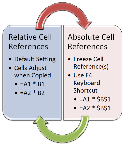 How to Use Absolute and Relative Cell References in Microsoft Excel 2010?